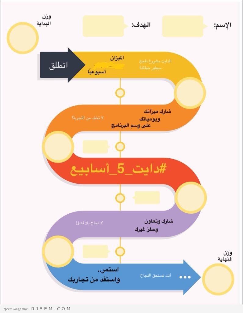 Photo of حملة رجيم 5 اسابيع