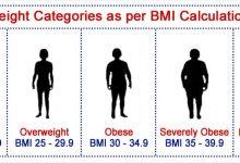 Photo of كيفية حساب كتلة الجسم BMI