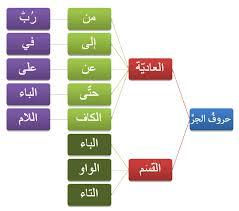 صور حروف الجر في اللغة العربية