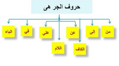 صورة كل حروف الجر في اللغة العربية