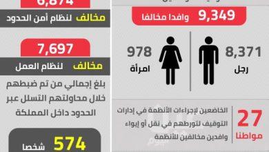 Photo of وطن بلا مخالف تطيح بـ 37 ألف مخالف في السعودية