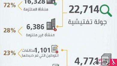 Photo of العمل: 6 آلاف منشأة تخالف قرار توطين وتأنيث المحلات النسائية