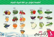 Photo of انفوغراف 24: أطعمة تعوّض عن قلة شرب للمياه