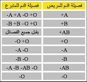 جدول أنواع فصائل الدم