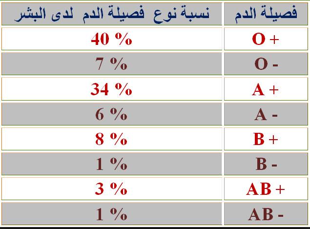 جدول فصائل الدم