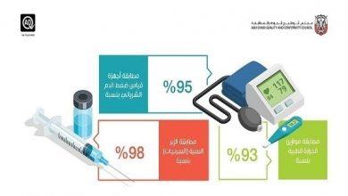 """Photo of """"أبوظبي للجودة"""" يتحقق من دقة أدوات القياس الطبية بالتعاون مع دائرة الصحة"""