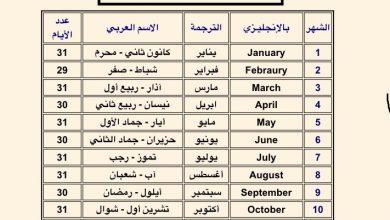 Photo of أسماء الاشهر الميلادية بالعربي و الانجليزي, معاني اسماء الشهور الميلادية