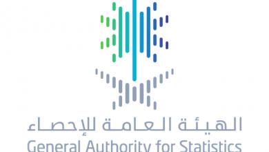 Photo of الهيئة العامة للإحصاء: ارتفاع الناتج المحلي بالأسعار الجارية 17.76٪