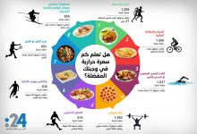 Photo of انفواغراف24: هل تعلم كم سعرة حرارية في وجبتك المفضلة؟
