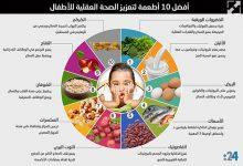 Photo of إنفوغراف: أفضل 10 أطعمة لتعزيز الصحة العقلية للأطفال