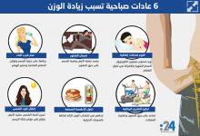 Photo of إنفوغراف: 6 عادات صباحية تسبب زيادة الوزن