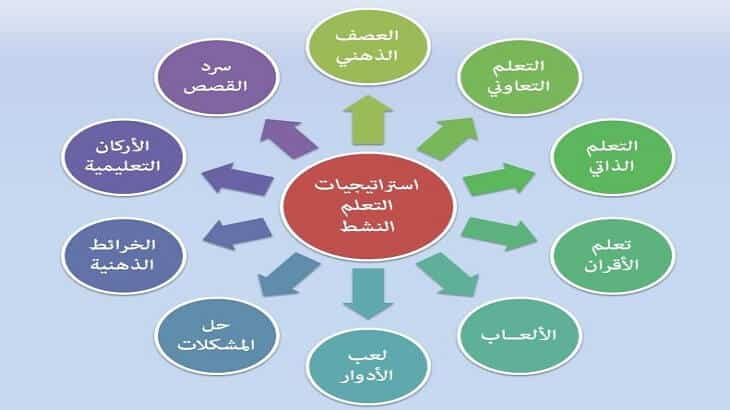 شرح جميع استراتيجيات التعلم النشط الجديدة