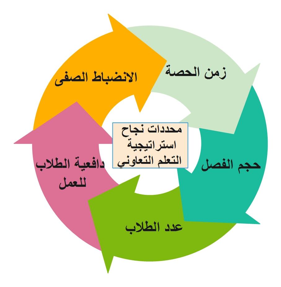 محددات نجاح استراتيجية التعلم التعاوني