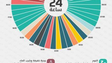 Photo of انفوجرافيك : كيف يجب ان يقضي الصائم يومه في رمضان ؟