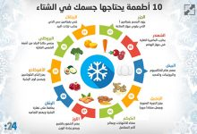 Photo of إنفوغراف: 10 أطعمة يحتاجها جسمك في الشتاء