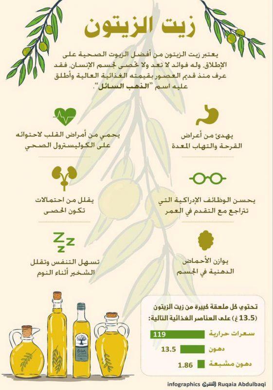 هل زيت الزيتون مفيد للجماع والعضو الذكرى موقع مصري