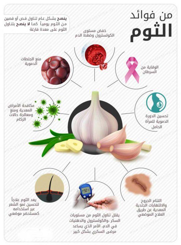 althom فوائد الثوم مع الامراض